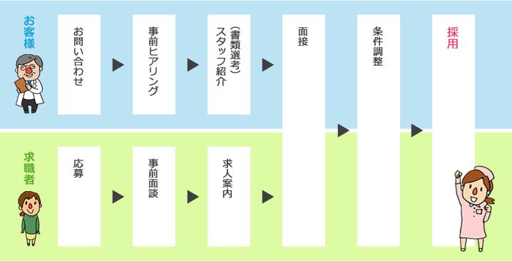 採用までの流れtype1